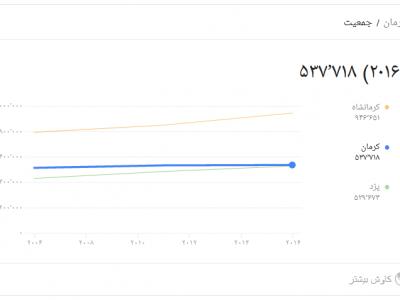 جمعیت کرمان چگونه است؟نرخ رشد و تعداد سالمندان